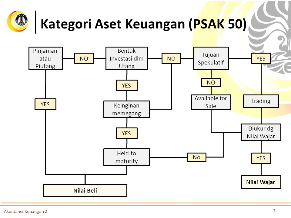 Kategori Aset Keuangan (PSAK 50)