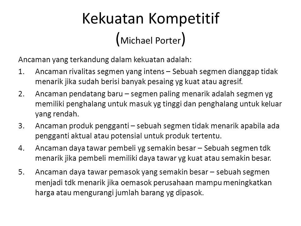 Kekuatan Kompetitif (Michael Porter)