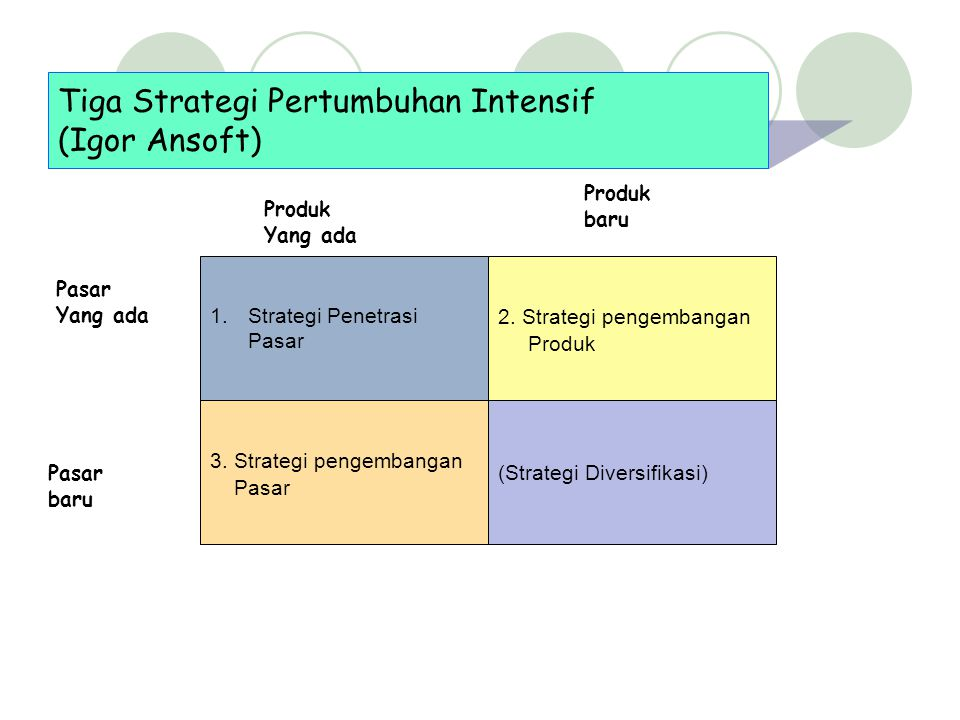 Tiga Strategi Pertumbuhan Intensif (Igor Ansoft)