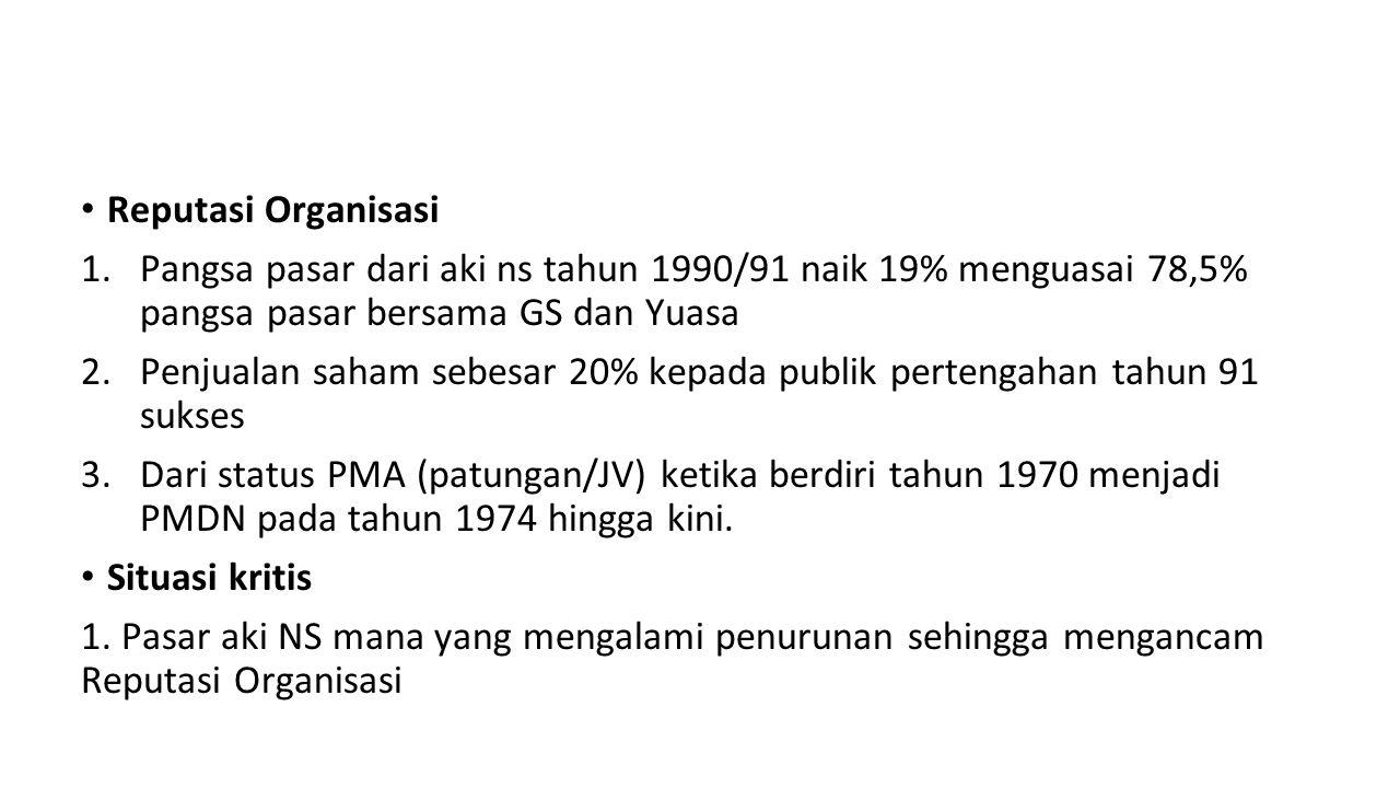 Reputasi Organisasi Pangsa pasar dari aki ns tahun 1990/91 naik 19% menguasai 78,5% pangsa pasar bersama GS dan Yuasa.