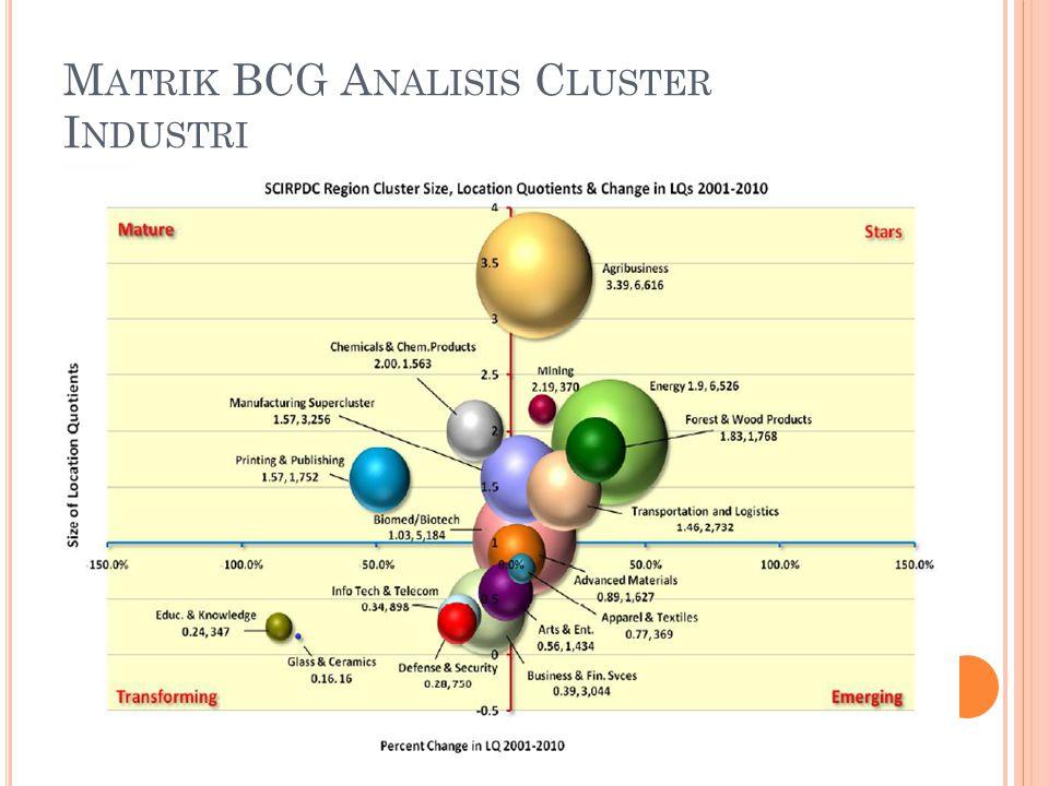Matrik BCG Analisis Cluster Industri