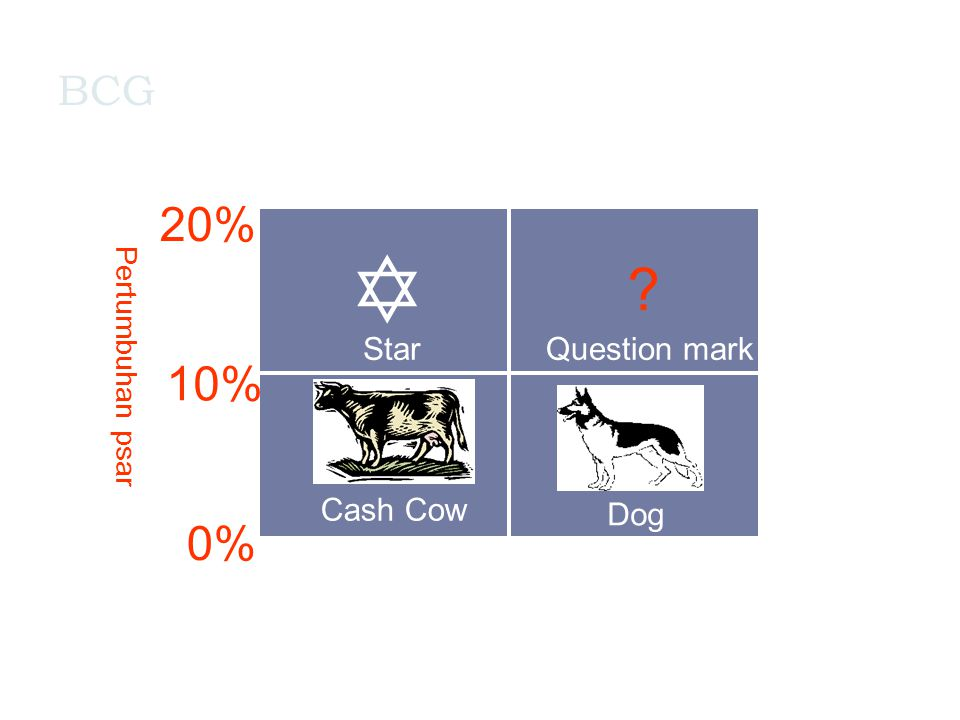 20% 10% 0% BCG 0.1 x 1,0 x 10.0 x Question mark Dog Cash Cow Star