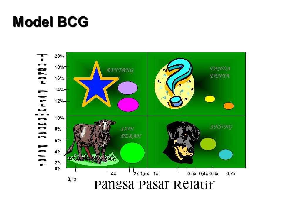 Model BCG Tingkat Pertumbuhan Pasar Pangsa Pasar Relatif TANDA TANYA