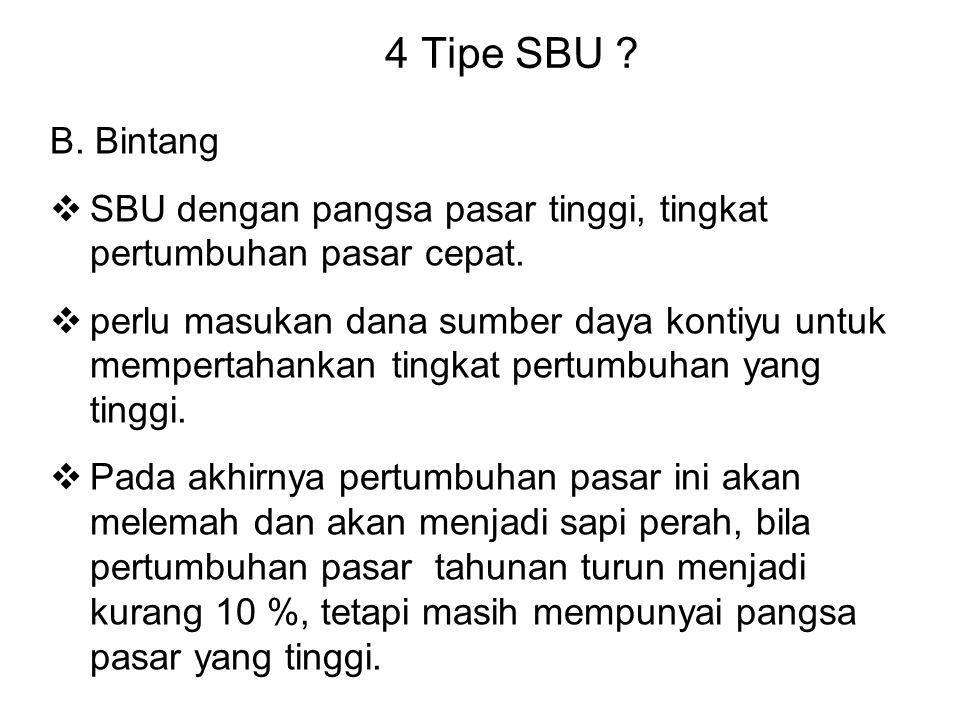 4 Tipe SBU B. Bintang. SBU dengan pangsa pasar tinggi, tingkat pertumbuhan pasar cepat.