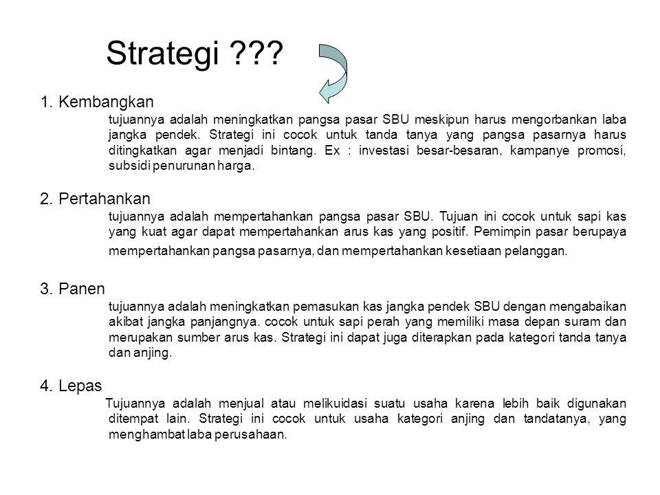 Strategi 1. Kembangkan 2. Pertahankan 3. Panen 4. Lepas