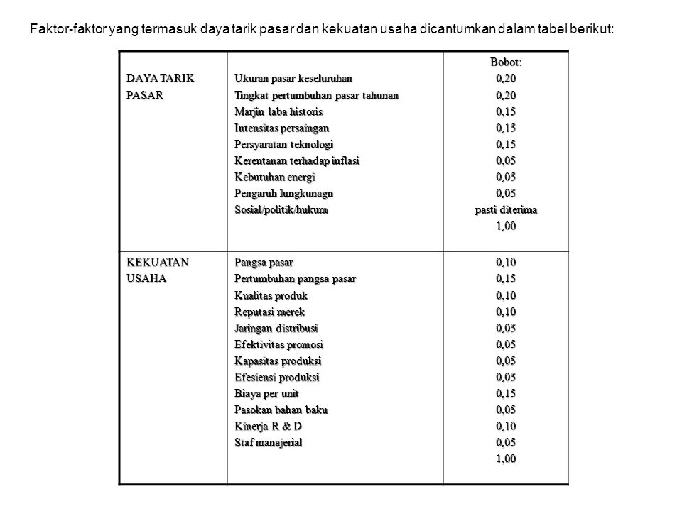 Faktor-faktor yang termasuk daya tarik pasar dan kekuatan usaha dicantumkan dalam tabel berikut: