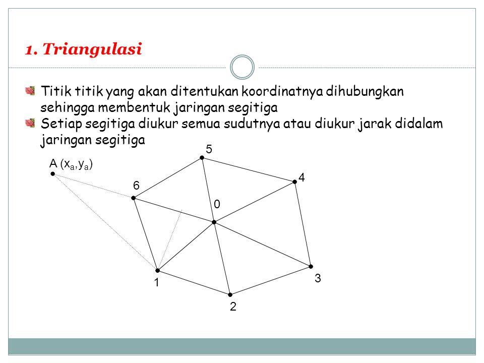 1. Triangulasi Titik titik yang akan ditentukan koordinatnya dihubungkan sehingga membentuk jaringan segitiga.