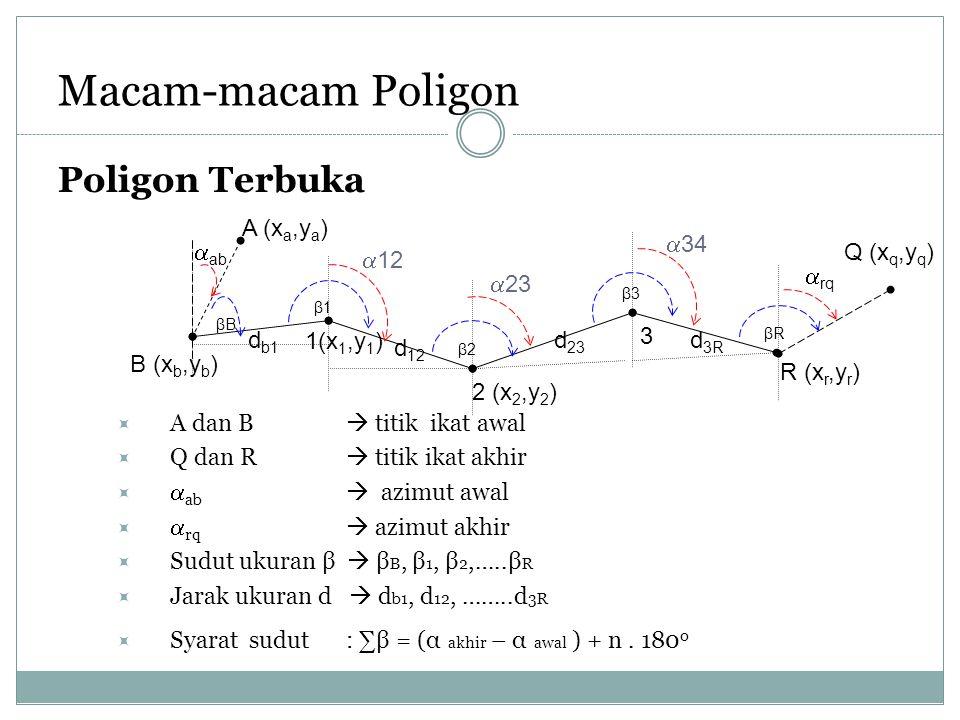 Macam-macam Poligon Poligon Terbuka Q (xq,yq) R (xr,yr) βR d3R