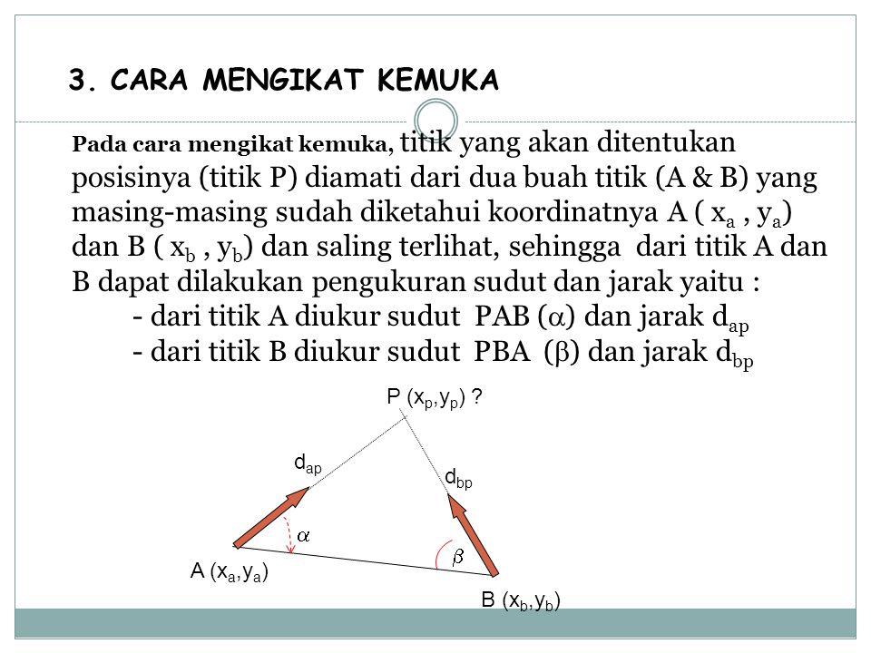 3. CARA MENGIKAT KEMUKA Pada cara mengikat kemuka, titik yang akan ditentukan posisinya (titik P) diamati dari dua buah titik (A & B) yang masing-masing sudah diketahui koordinatnya A ( xa , ya) dan B ( xb , yb) dan saling terlihat, sehingga dari titik A dan B dapat dilakukan pengukuran sudut dan jarak yaitu : - dari titik A diukur sudut PAB () dan jarak dap - dari titik B diukur sudut PBA () dan jarak dbp