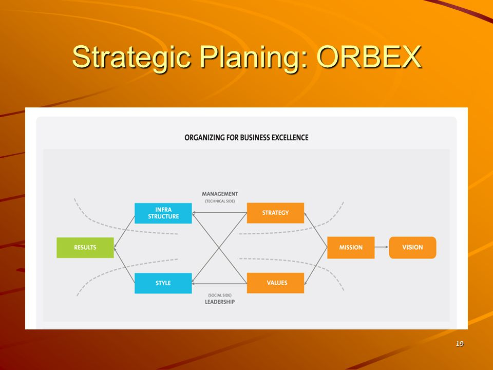 Strategic Planing: ORBEX