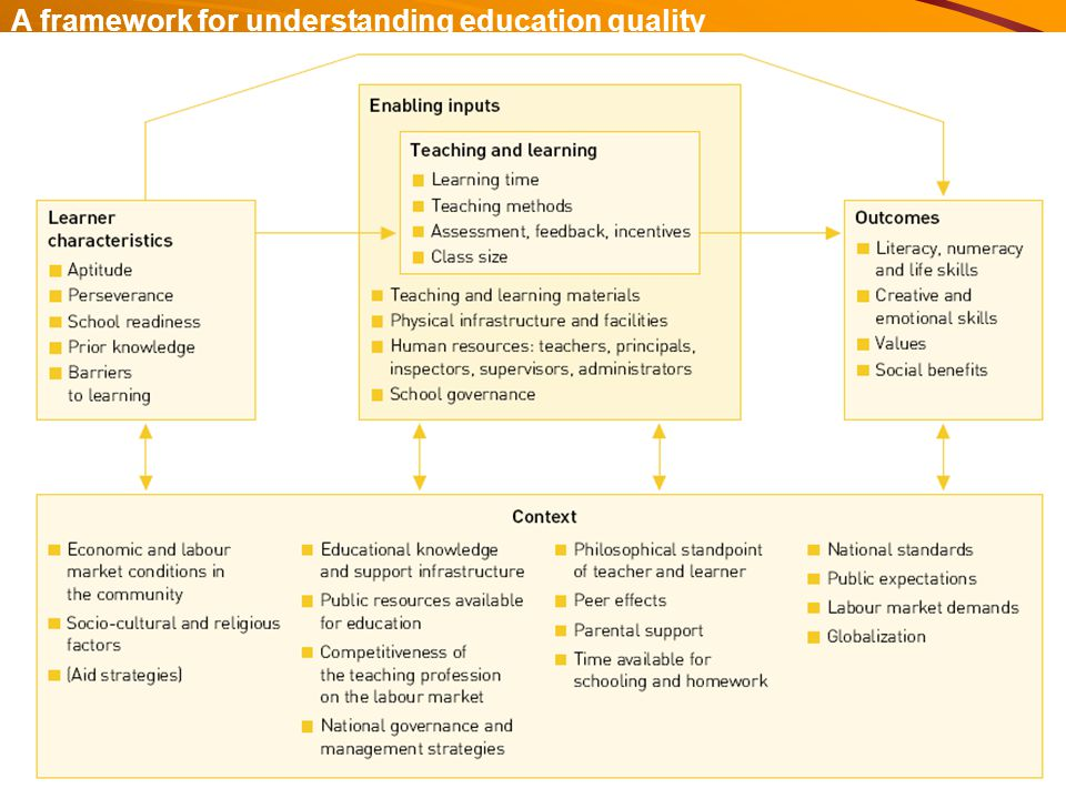 A framework for understanding education quality