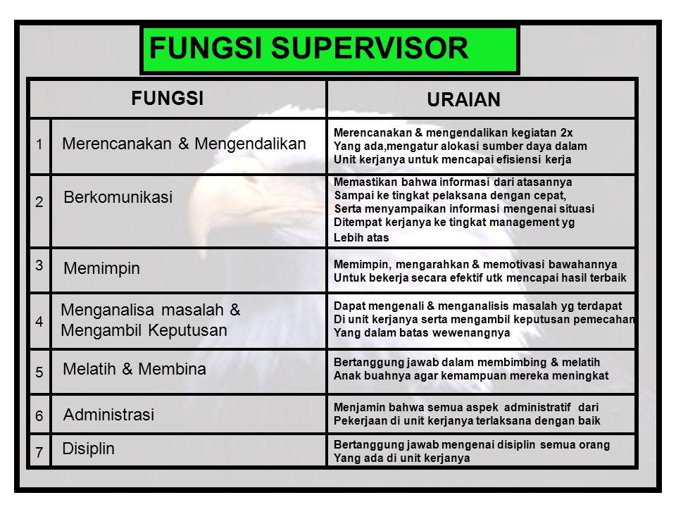 FUNGSI SUPERVISOR FUNGSI URAIAN Merencanakan & Mengendalikan