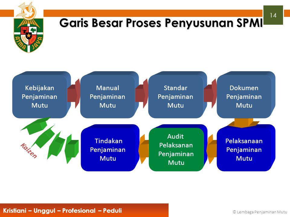 Garis Besar Proses Penyusunan SPMI