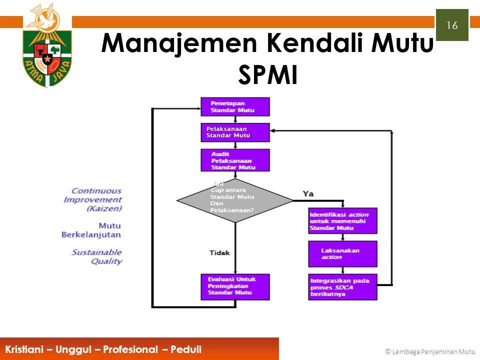Manajemen Kendali Mutu SPMI
