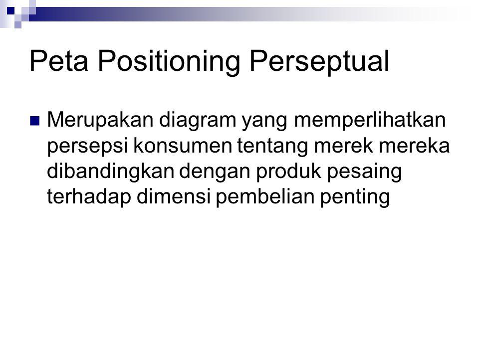 Peta Positioning Perseptual