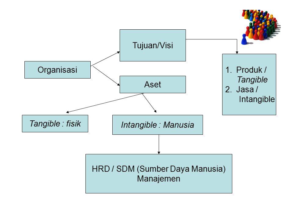 HRD / SDM (Sumber Daya Manusia)