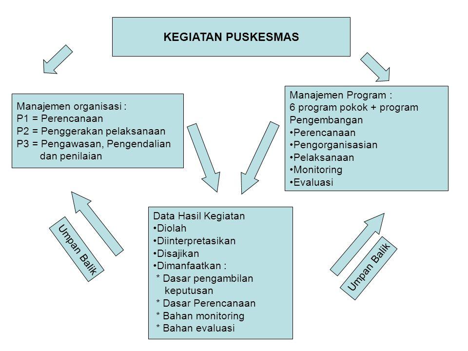 KEGIATAN PUSKESMAS Manajemen Program : 6 program pokok + program