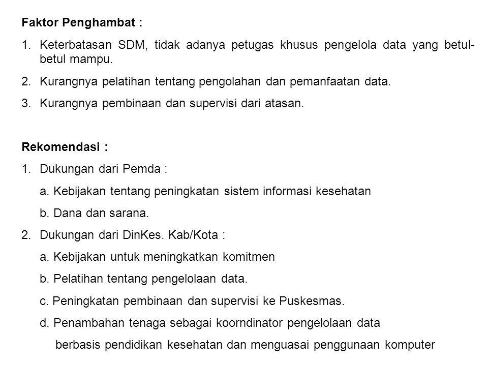 Faktor Penghambat : Keterbatasan SDM, tidak adanya petugas khusus pengelola data yang betul-betul mampu.