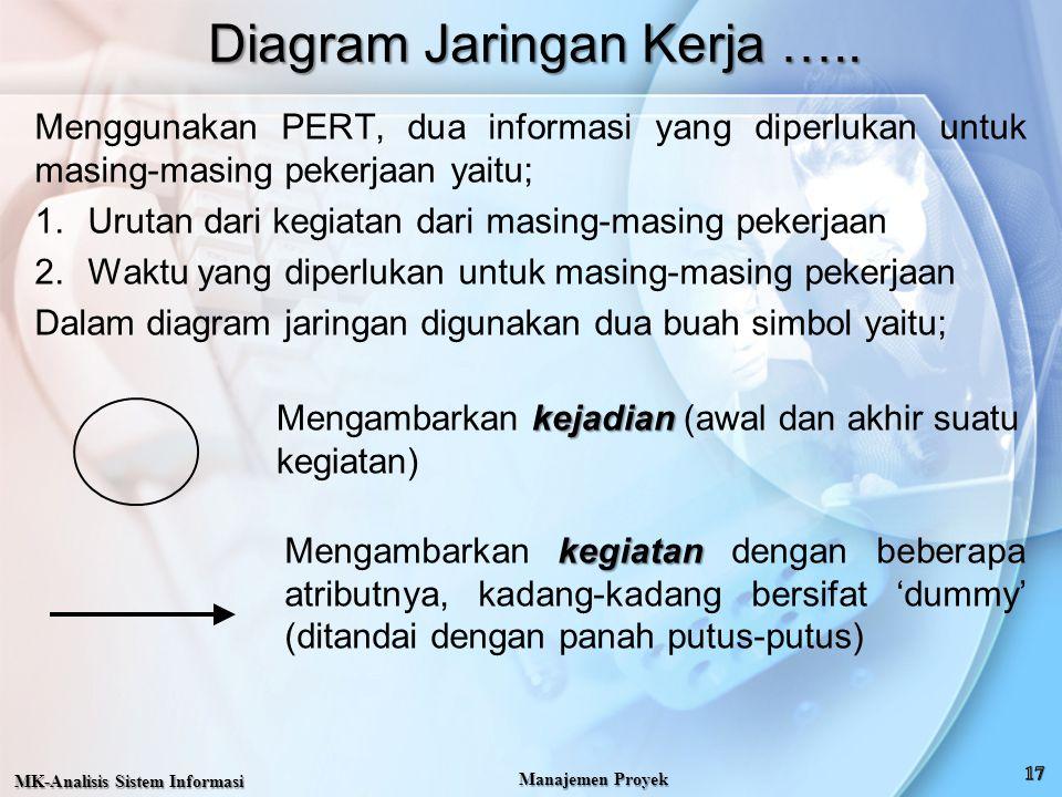 Diagram Jaringan Kerja …..