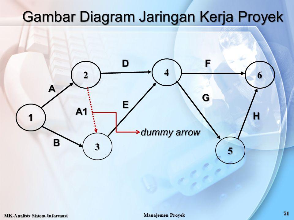 Gambar Diagram Jaringan Kerja Proyek