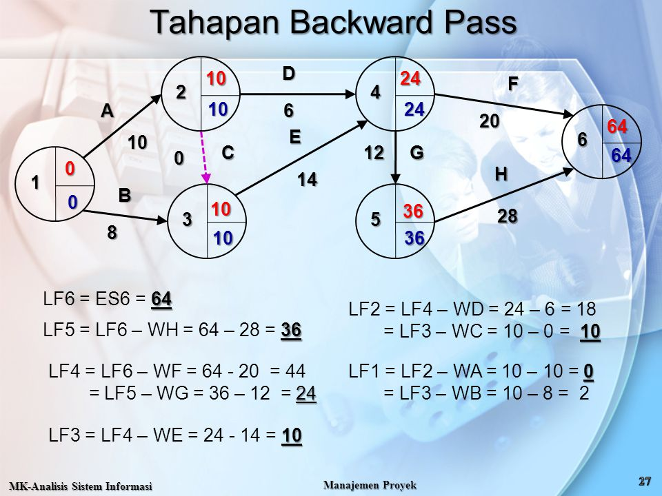 Tahapan Backward Pass 1 2 3 4 5 6 A B C D E F G H 10 8 14 12 20 28 24