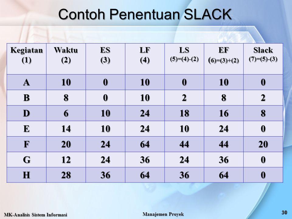 Contoh Penentuan SLACK