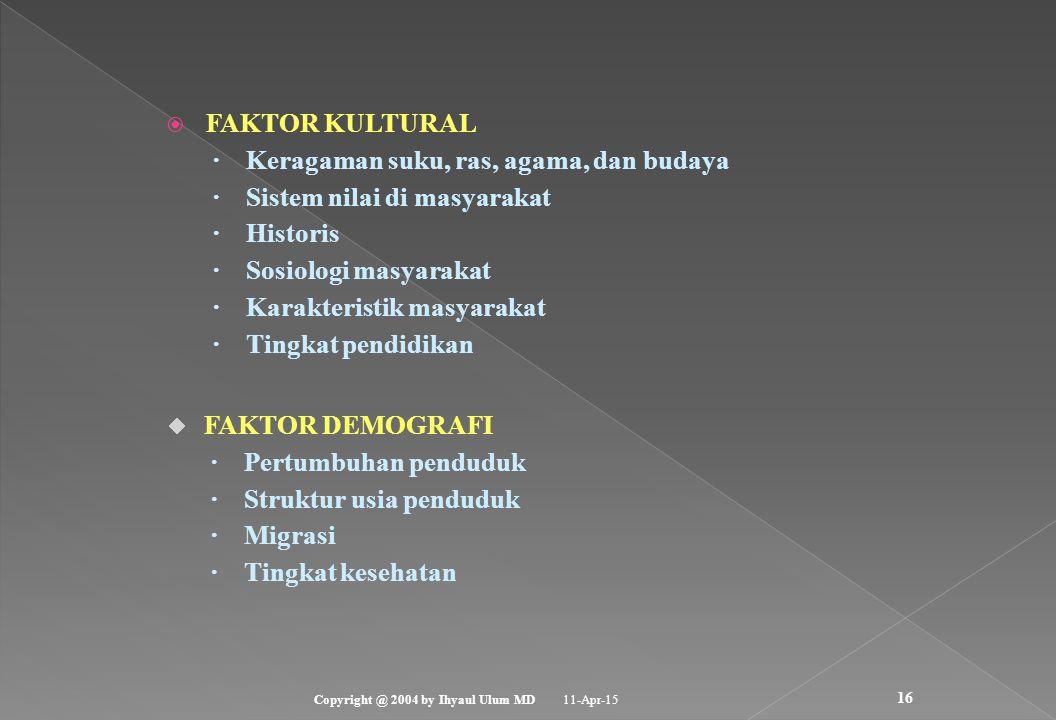 · Keragaman suku, ras, agama, dan budaya · Sistem nilai di masyarakat