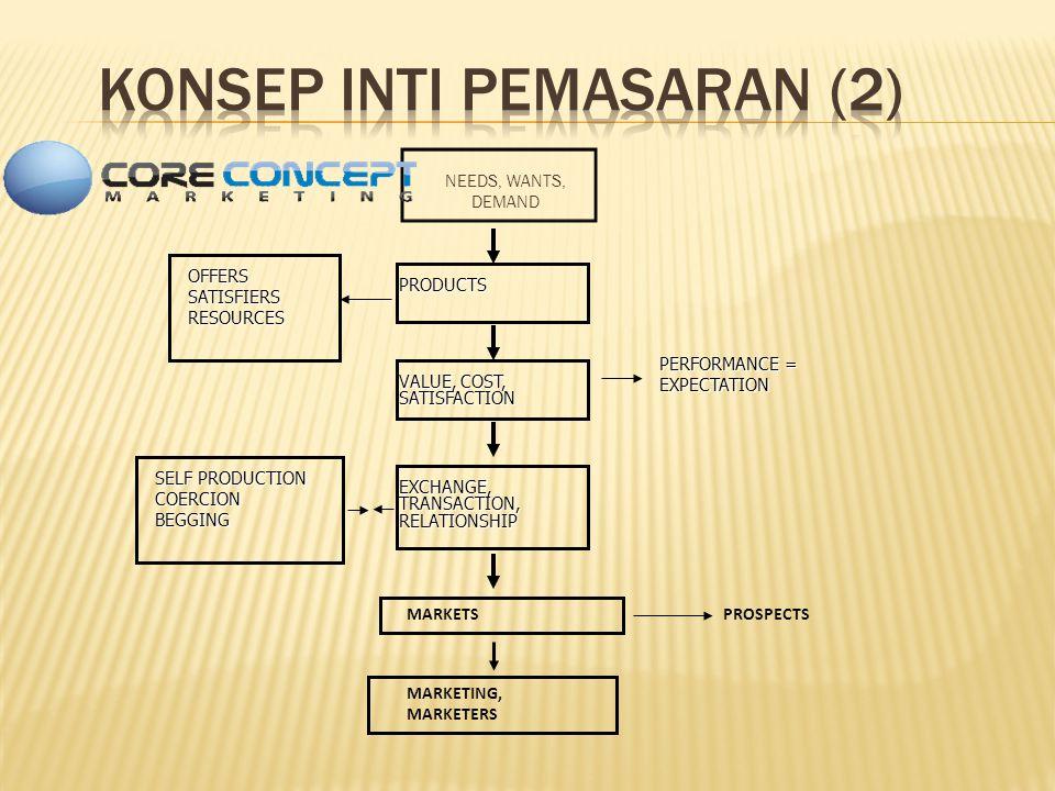 KONSEP INTI PEMASARAN (2)