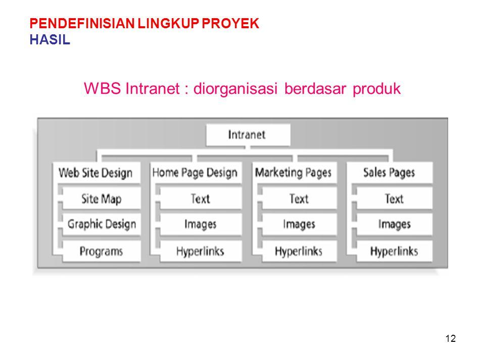 WBS Intranet : diorganisasi berdasar produk