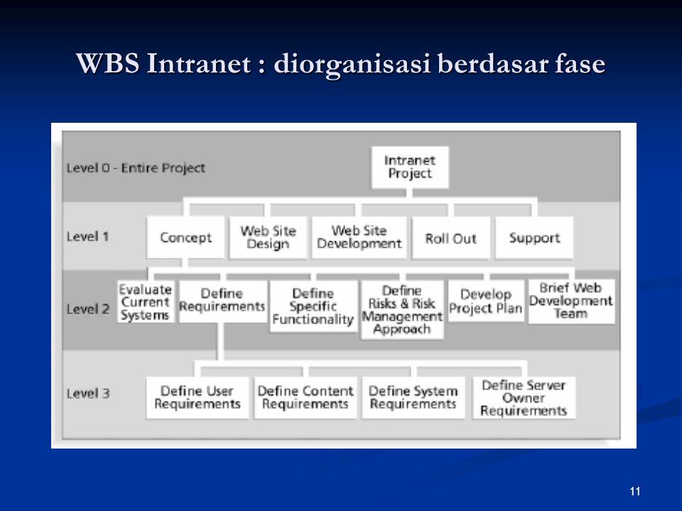WBS Intranet : diorganisasi berdasar fase