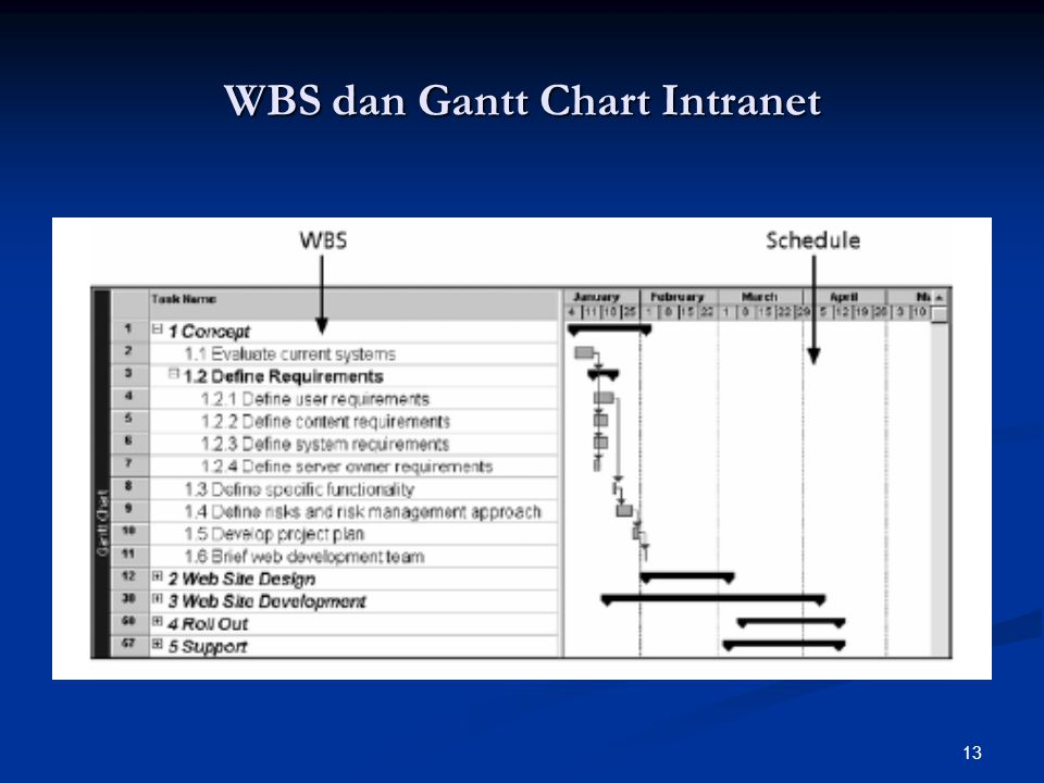 WBS dan Gantt Chart Intranet