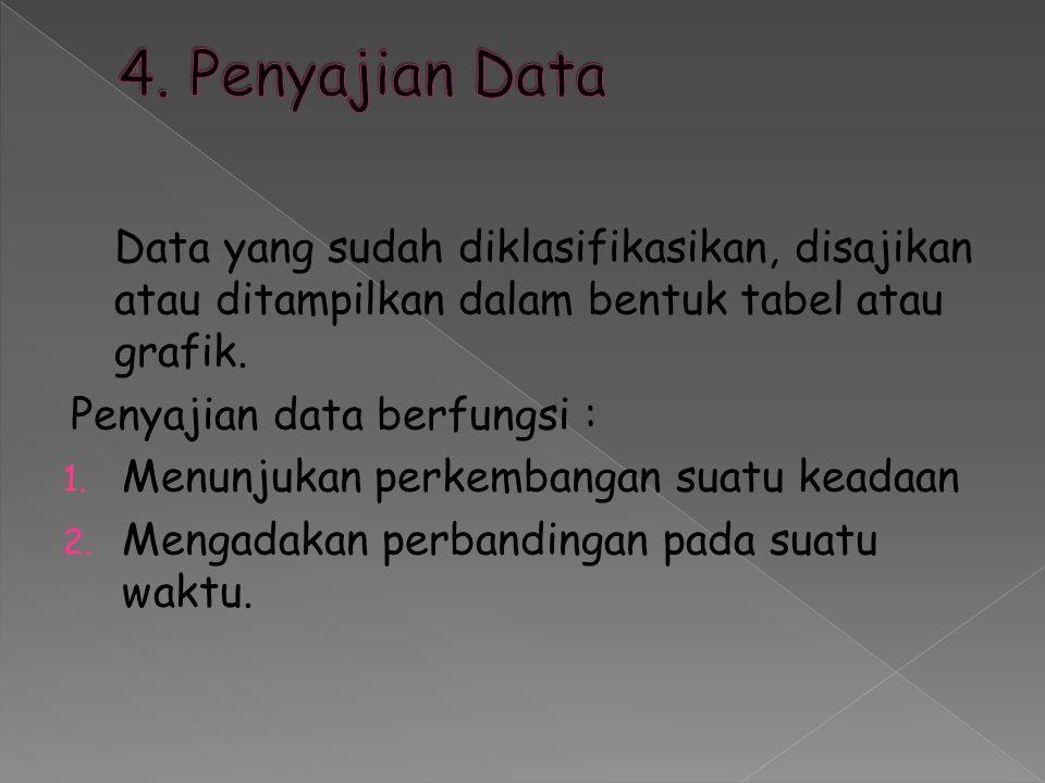 4. Penyajian Data Penyajian data berfungsi :