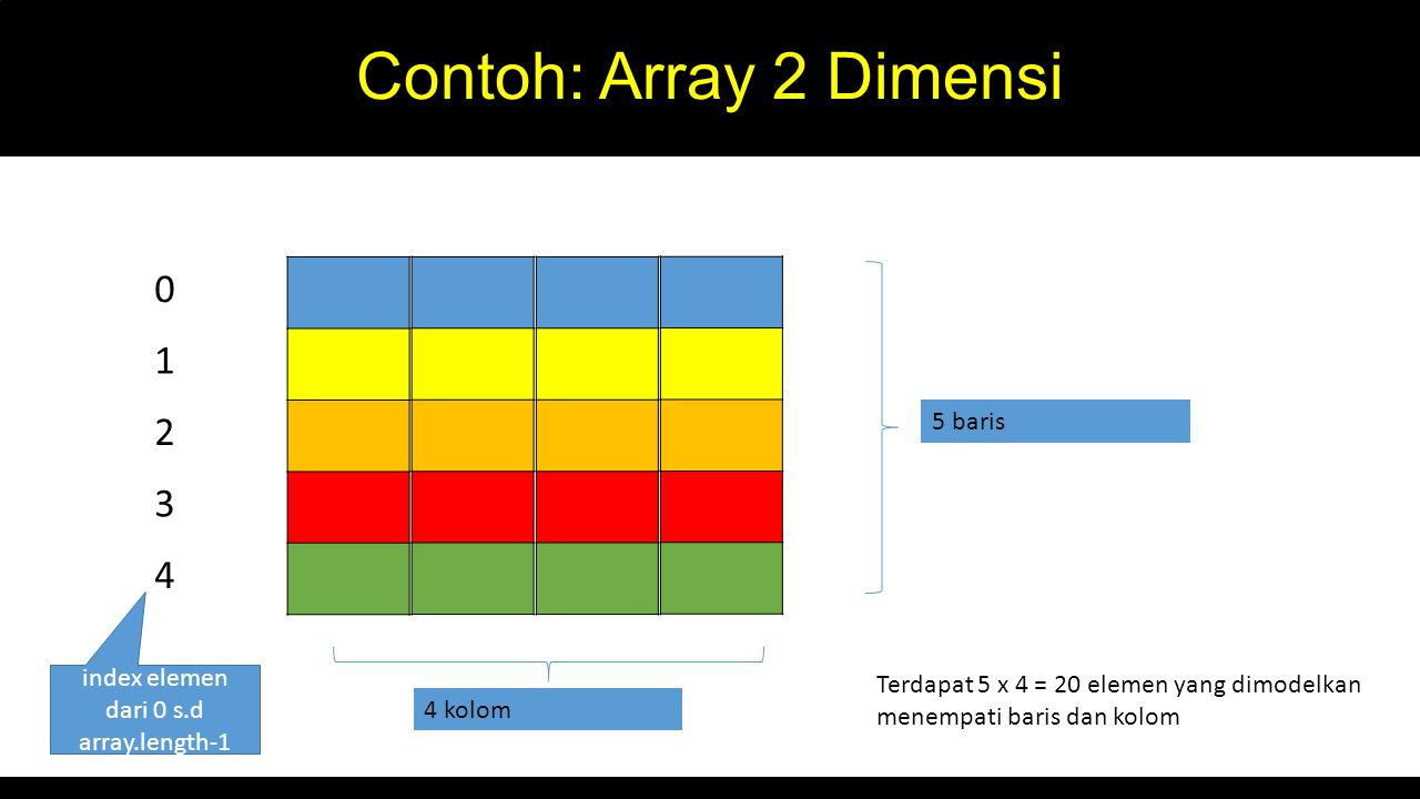 Contoh: Array 2 Dimensi 1 2 3 4 5 baris index elemen