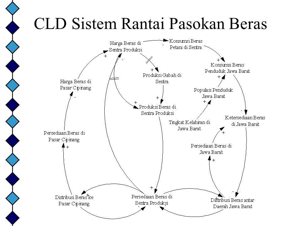 CLD Sistem Rantai Pasokan Beras