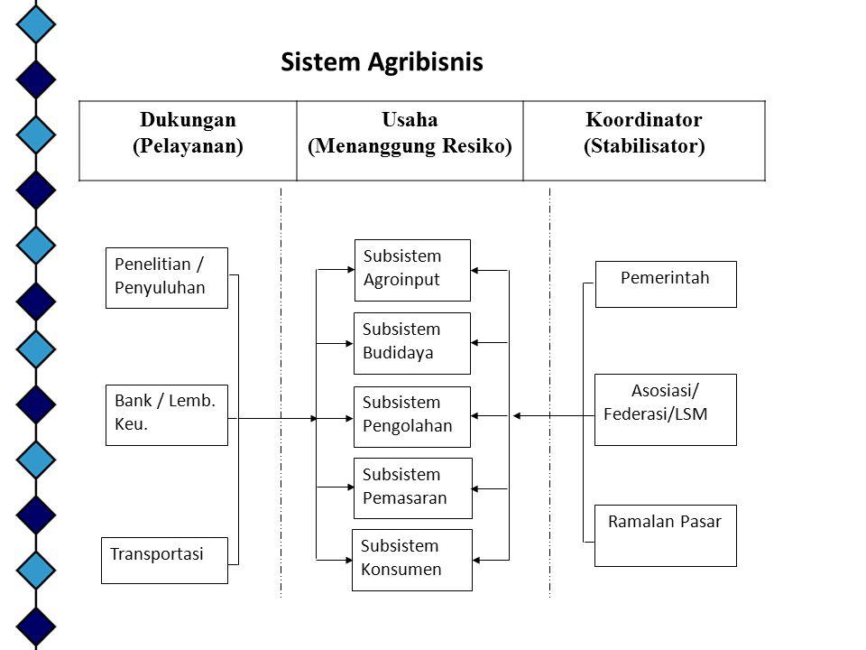 Sistem Agribisnis Dukungan (Pelayanan) Usaha (Menanggung Resiko)