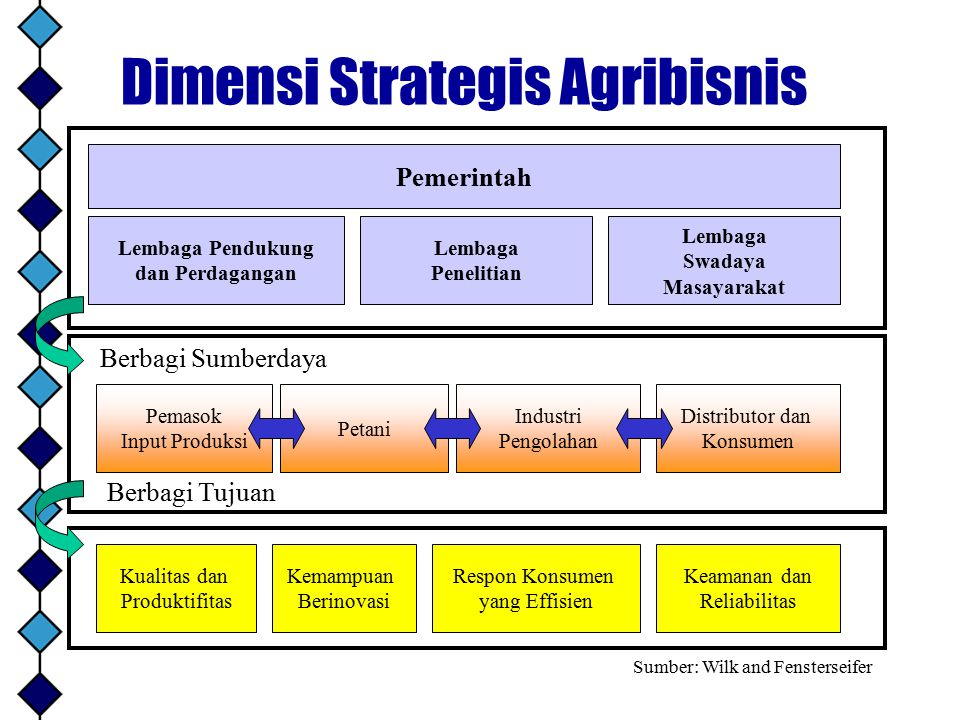 Dimensi Strategis Agribisnis