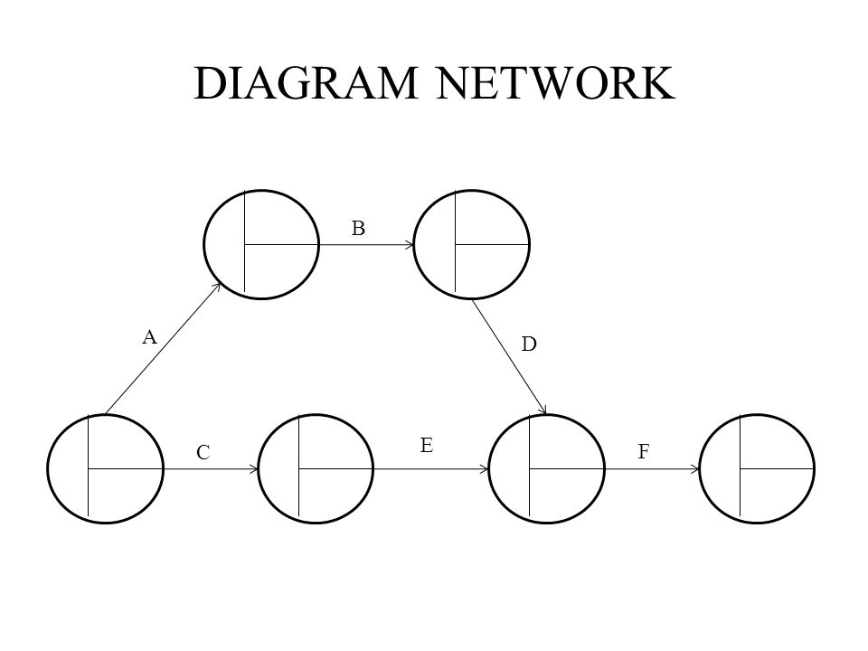DIAGRAM NETWORK B A D E C F