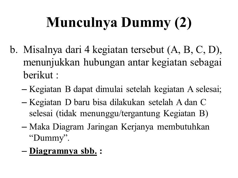 Munculnya Dummy (2) Misalnya dari 4 kegiatan tersebut (A, B, C, D), menunjukkan hubungan antar kegiatan sebagai berikut :