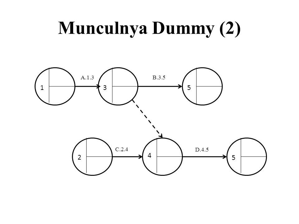 Munculnya Dummy (2) A.1.3 B.3.5 1 3 5 C.2.4 D.4.5 4 2 5