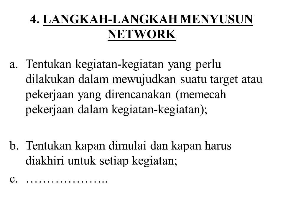 4. LANGKAH-LANGKAH MENYUSUN NETWORK