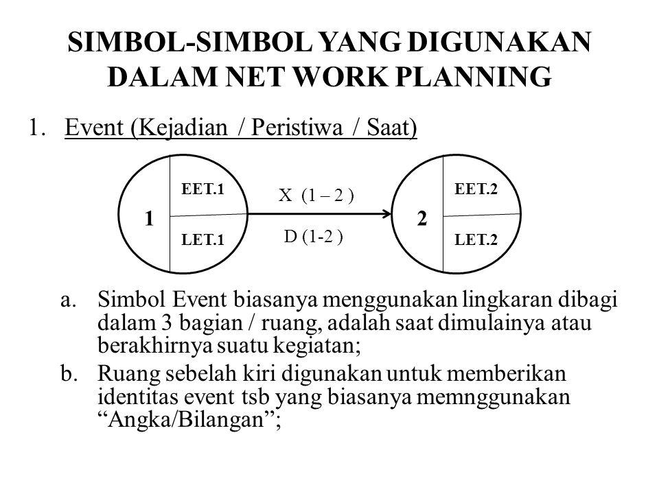 SIMBOL-SIMBOL YANG DIGUNAKAN DALAM NET WORK PLANNING