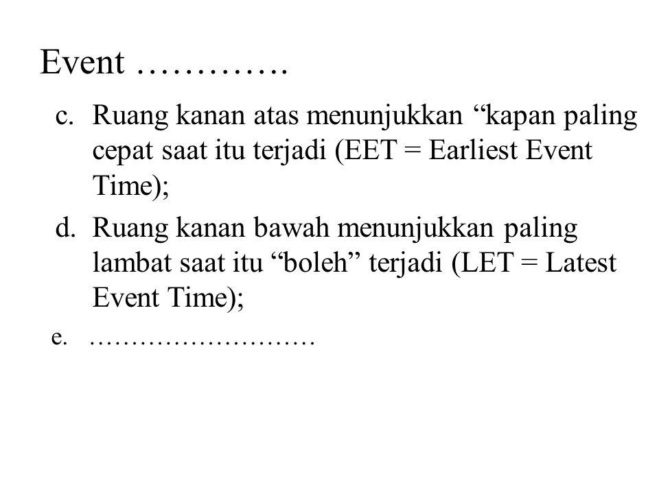Event …………. Ruang kanan atas menunjukkan kapan paling cepat saat itu terjadi (EET = Earliest Event Time);