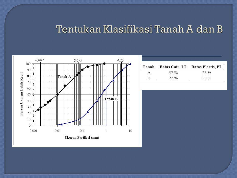 Tentukan Klasifikasi Tanah A dan B