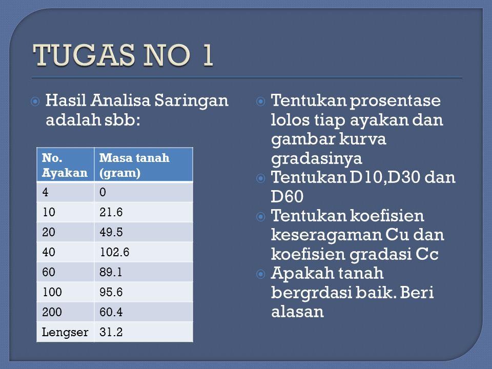TUGAS NO 1 Hasil Analisa Saringan adalah sbb: