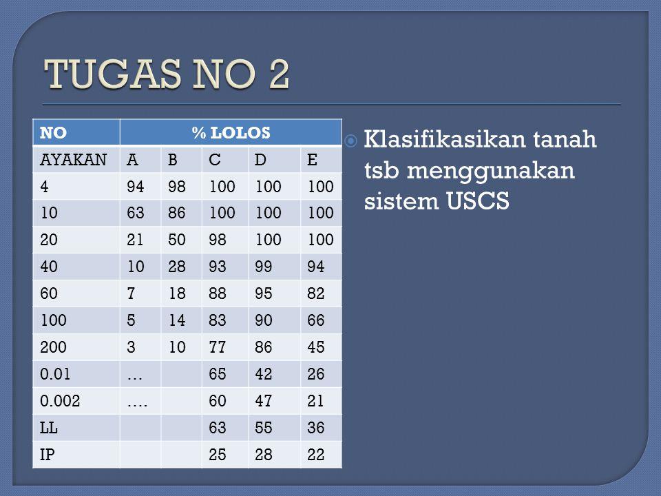 TUGAS NO 2 Klasifikasikan tanah tsb menggunakan sistem USCS NO % LOLOS