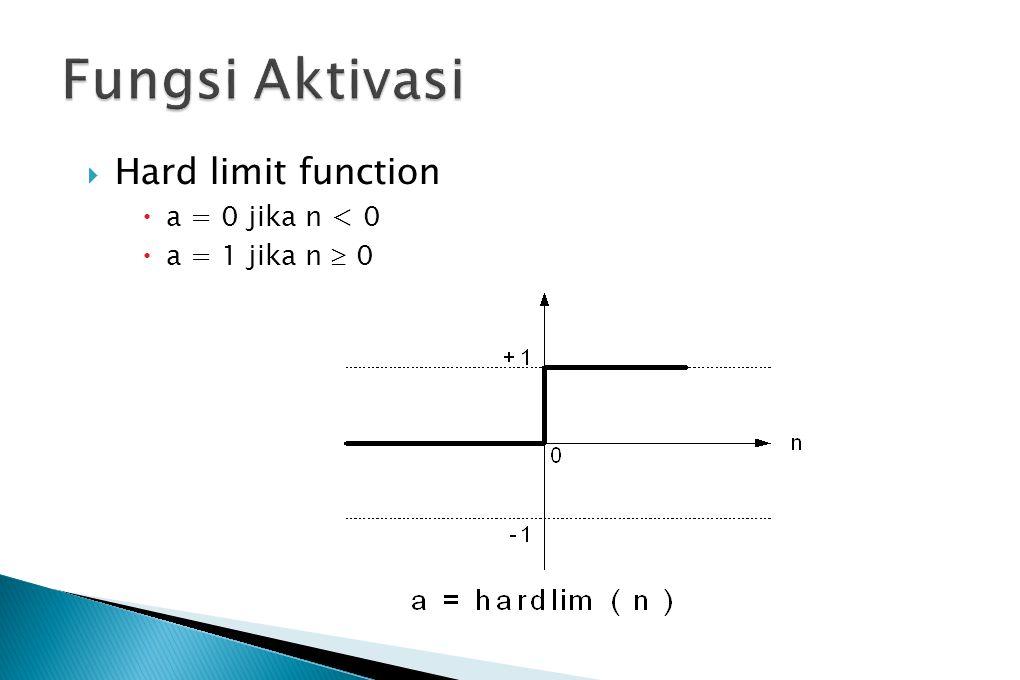 Fungsi Aktivasi Hard limit function a = 0 jika n < 0