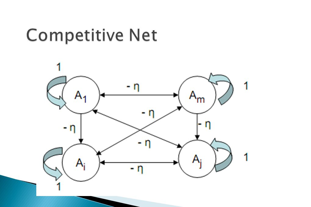 Competitive Net