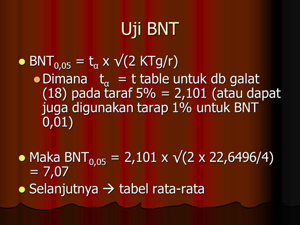 Uji BNT BNT0,05 = tα x √(2 KTg/r)