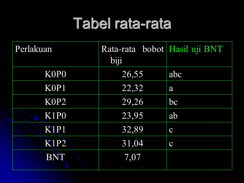 Tabel rata-rata Perlakuan Rata-rata bobot biji Hasil uji BNT K0P0