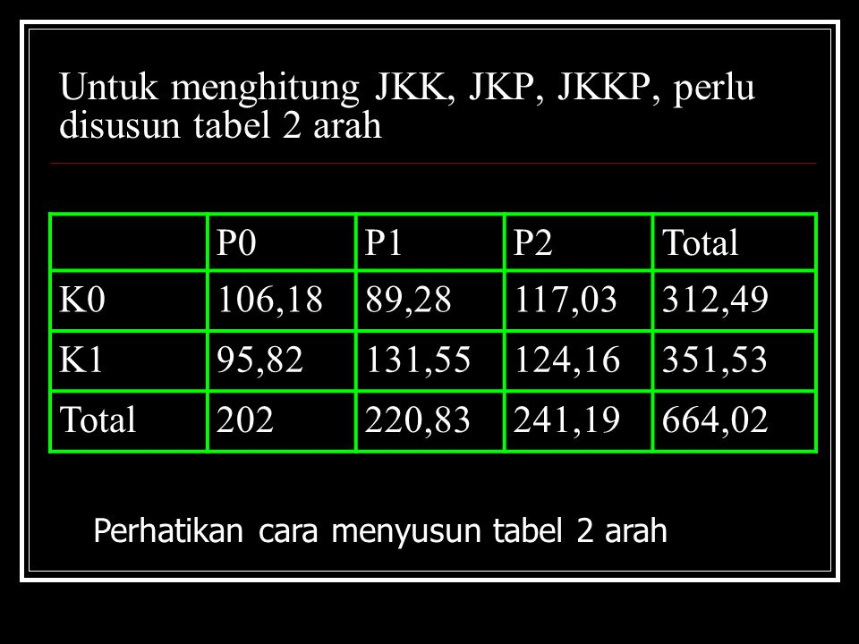 Untuk menghitung JKK, JKP, JKKP, perlu disusun tabel 2 arah